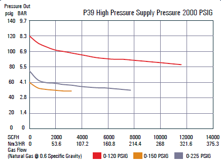P39 High Pressure Supply Pressure 2000