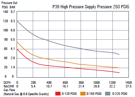 P39 High Pressure Supply Pressure