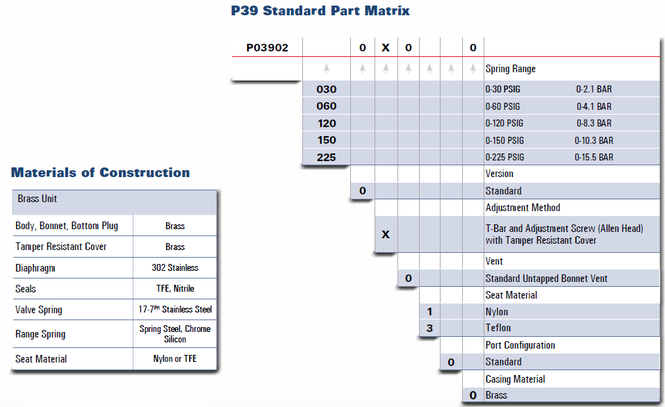 P39 Standard Part Matrix